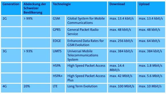 Swisscom 4G Technologie