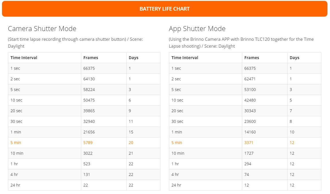 Batterie Laufzeit